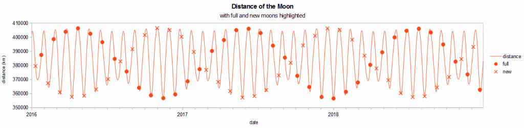 moon_distance_with_full__new